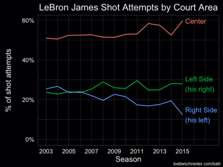 lebron distribution by area
