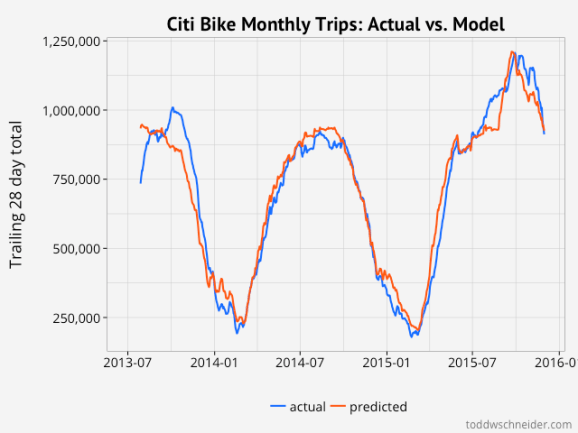 model results monthly