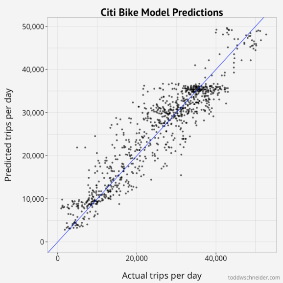 model results scatterpot
