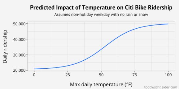 weather s-curve