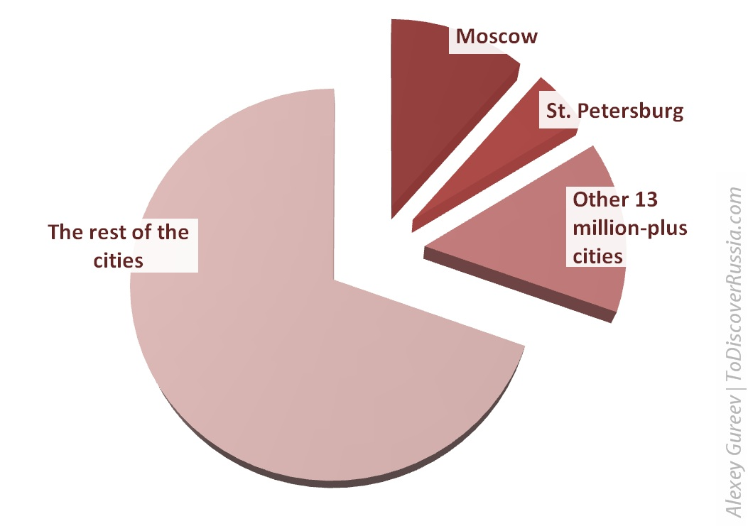 Diagram of the urban population of Russia