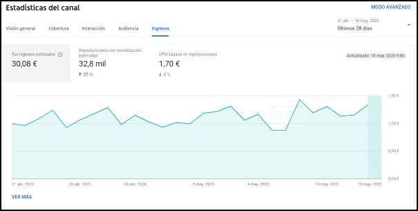 ingresos YouTube