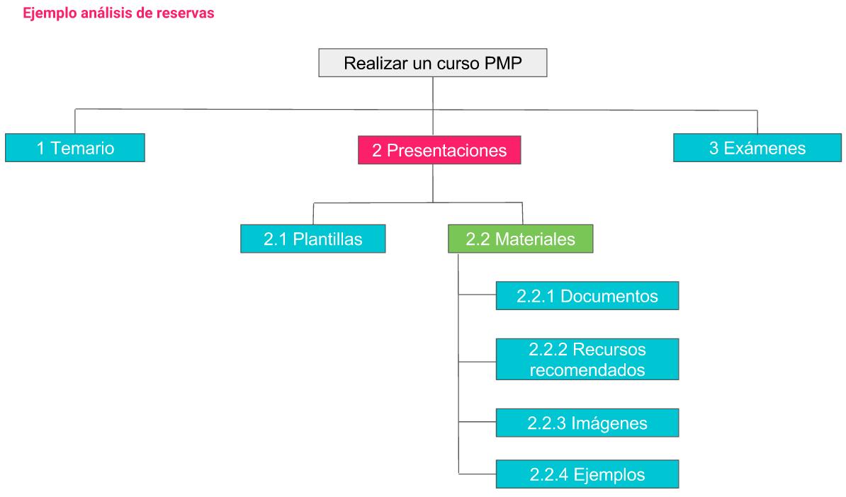pmp-reservas