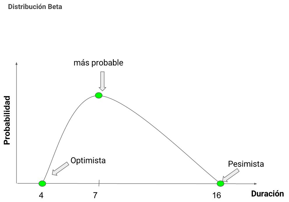 distribucion-beta
