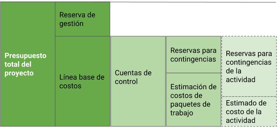 Presupuesto total del proyecto