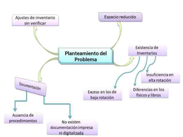 Mapa mental en presentaciones de tesis de grado