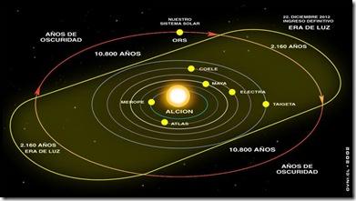 Diciembre Del 2012 Fin Del Mundo Según Los Antepasados Mayas. (3/3)