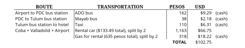 transportation-expenses-tulum