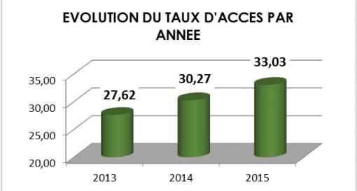 Evolution taux d acc s lectricit Togo: EDF investit dans le solaire «local»