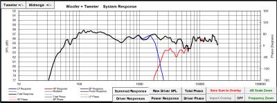Passive crossover design 2.0 1db scale graph