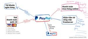 Paypal là gì ? Hỏi đáp hỗ trợ