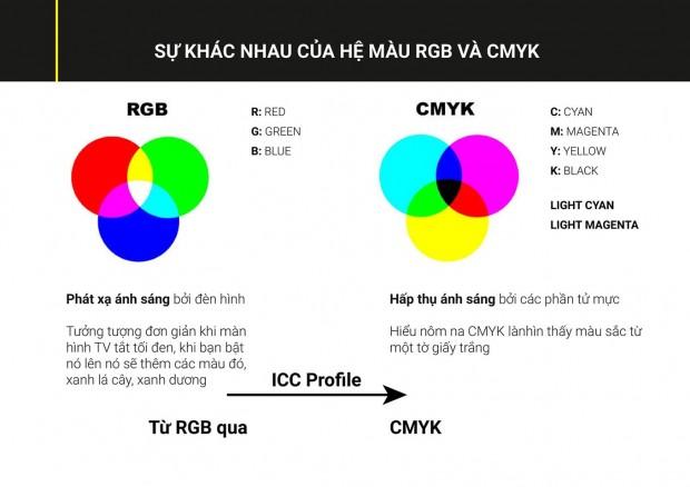 sự khác nhau của hệ màu rgb cmyk