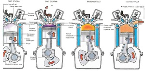 Motor működése