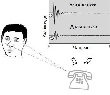 Графік рівнів звуку на кожному вусі, що почує людина, якщо ліворуч від неї задзвонить телефон