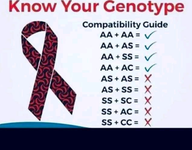 See All the Things You Should Avoid If Your Genotype Is AS