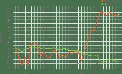 クレディセゾンの投資信託収益推移