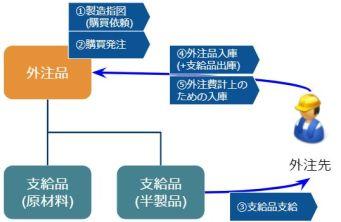 工程外注_外注品構成_プロセス組合せ