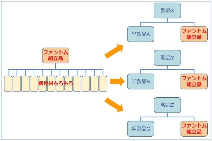 ファントムBOM_使用ケース2