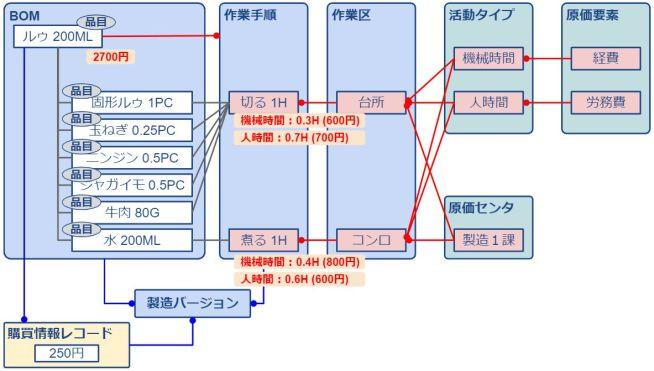 標準原価計算_加工費_具体例