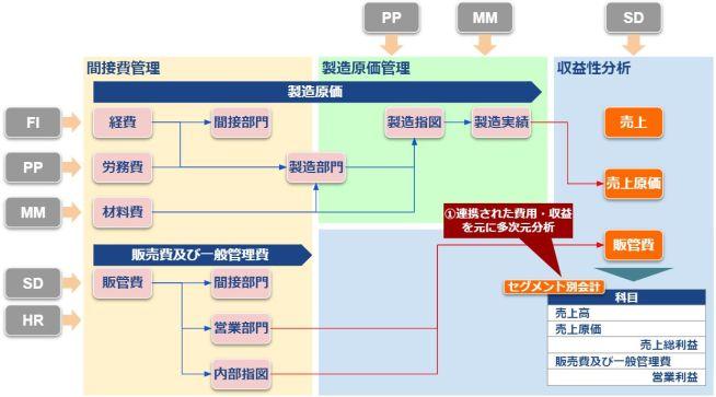 COモジュール全体図_収益性分析