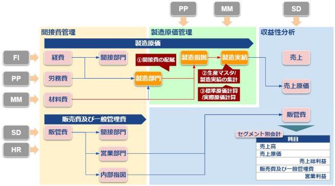 COモジュール全体図_製造原価管理
