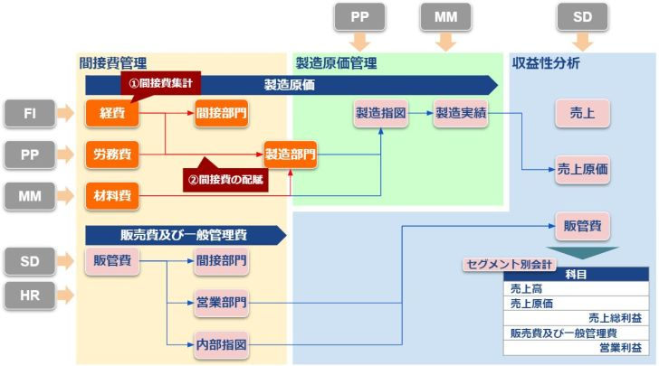 COモジュール全体図_間接費管理