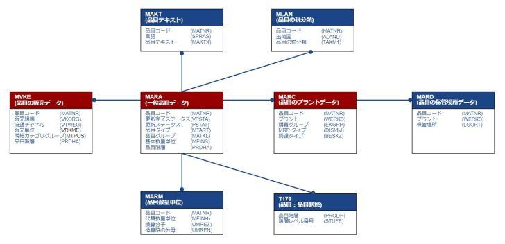 テーブル関連図_品目