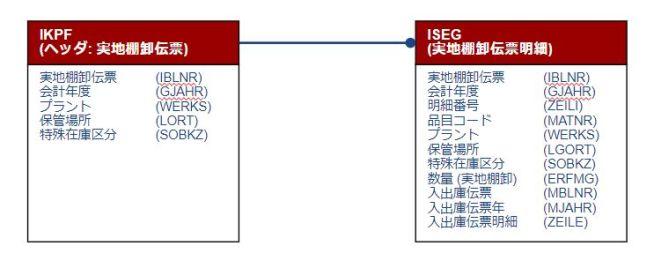 テーブル関連図_棚卸伝票