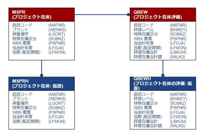 テーブル関連図_特殊在庫_プロジェクト在庫