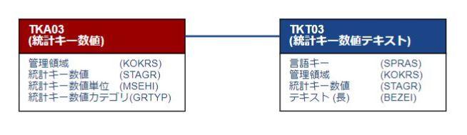 テーブル関連図_統計キー数値