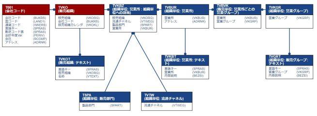 テーブル関連図_販売エリア