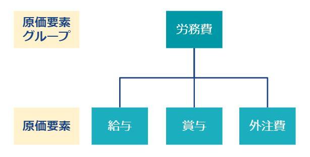 原価要素グループ・原価要素