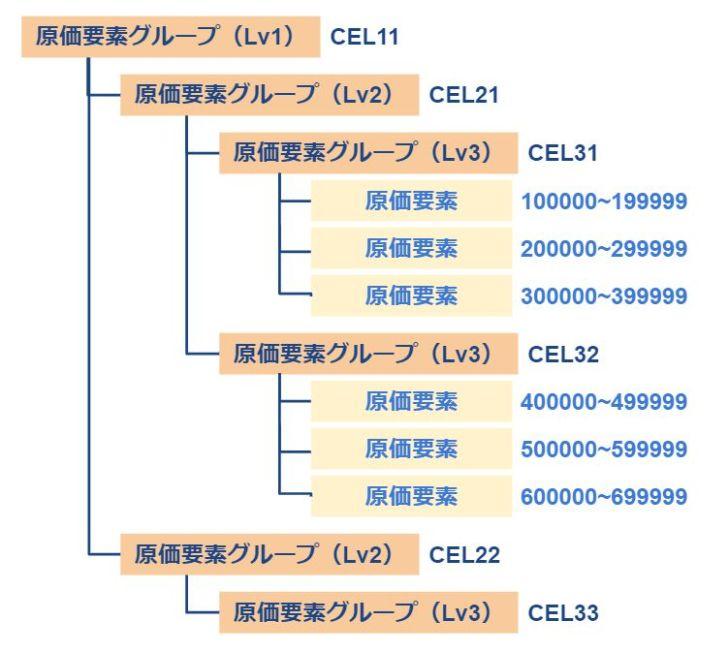 原価要素グループ・原価要素_設定イメージ
