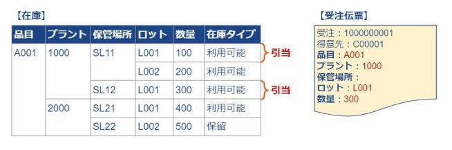 ATP_ケーススタディ3_プラント・ロット指定
