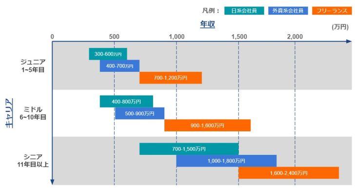 SAPコンサル_給(年収)・キャリアごと比較表