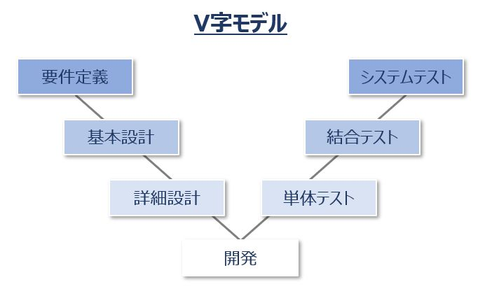 ソフトウェア開発のV字モデル