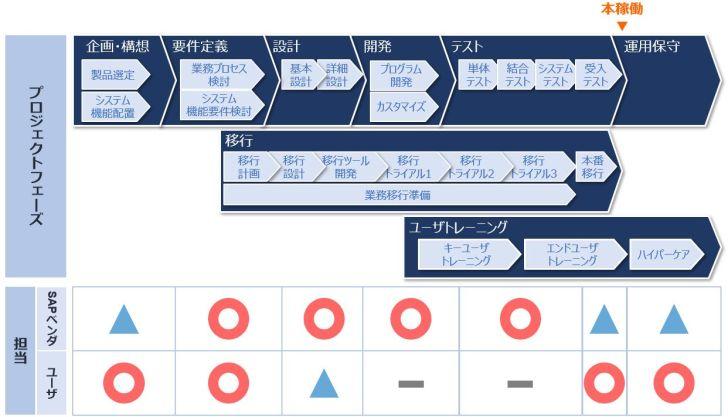 SAPプロジェクト_フェーズ