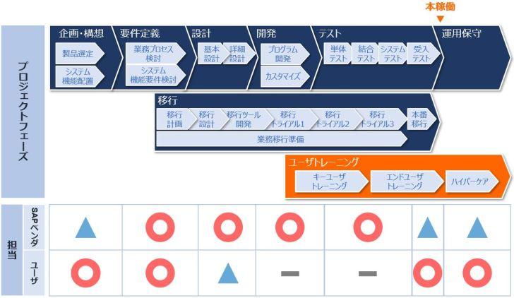SAPプロジェクト_フェーズ_ユーザトレーニング