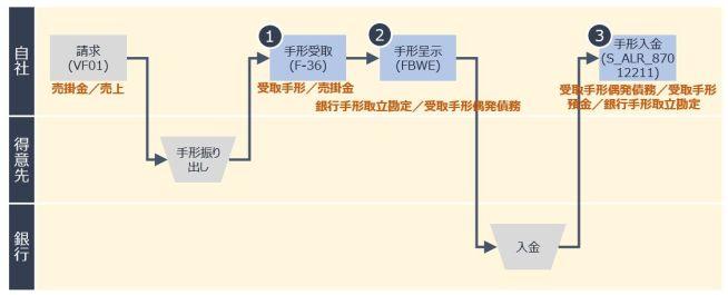 手形入金プロセスフロー