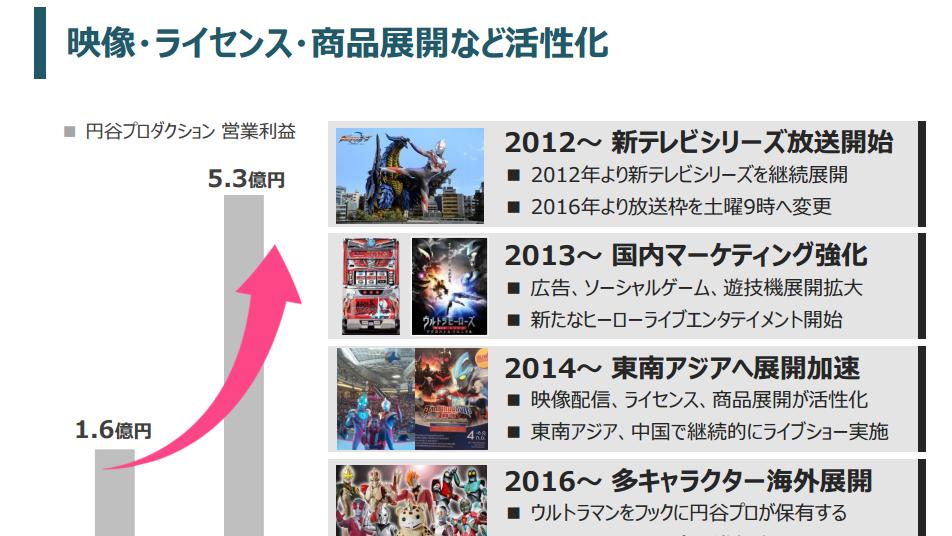 FIELDS Releases Tsuburaya Financial Summaries