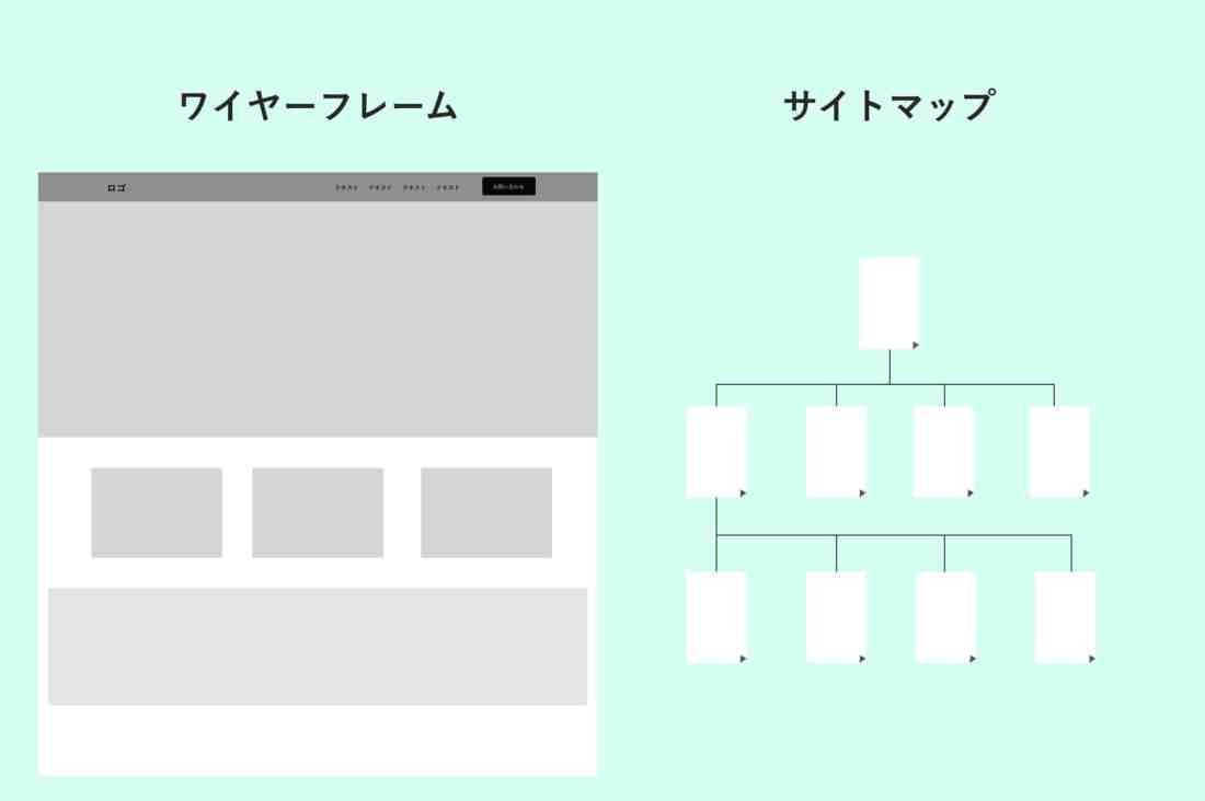 Webサイトの設計図