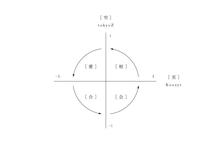 tokyoz_koozyt_no2_graph