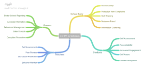 CCTV in Schools 2016 - R. Williams