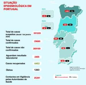 COVID-19: Portugal com 1.263 mortos, 29.660 infetados e 6.452 recuperados