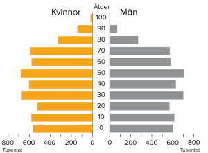 Befolkningspyramid 2018