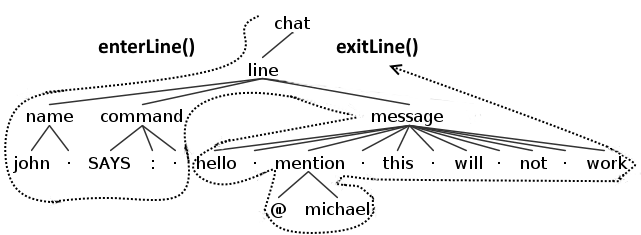 ANTLR Listener Example