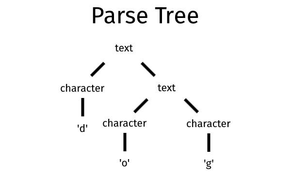 Parse tree for 'dog'