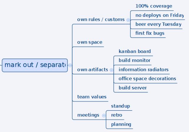 2015_team_separate