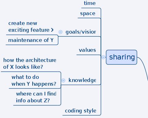 2015_team_sharing