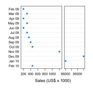 Dot plot with full scale break